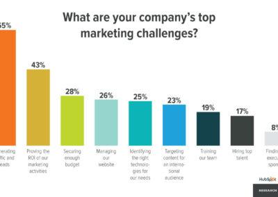 1_intro_needs_top-marketing-challenges