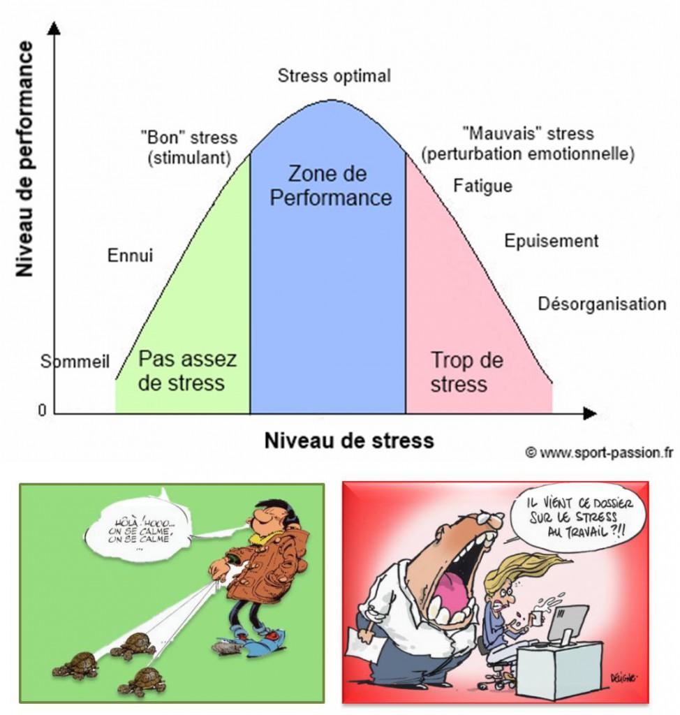 mesurer-votre-niveau-de-stress