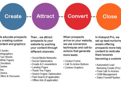 3_a_inbound-methodology-marketing strategy