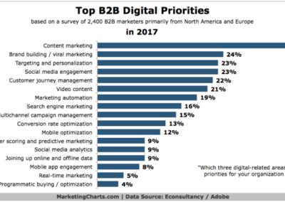4_b_content_marketing-B2B-Digital-Marketing-Priorities