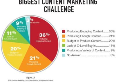 4_content-marketing-biggest digital marketing challenge