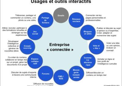 caracteristiques de l entreprise connectee