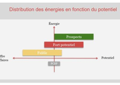 commercial - vente _ gestion-portefeuille-de-clients-distribution energie