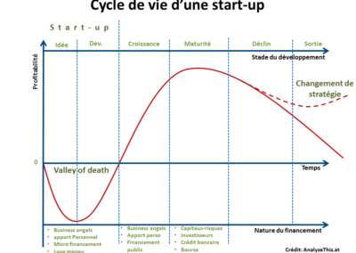 cycle vie startup