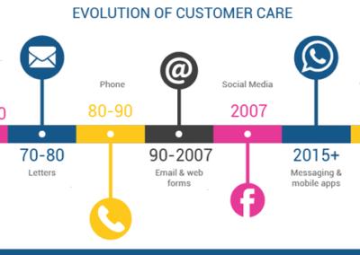 evolution de la communication