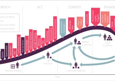 intro_Lifecycle-Marketing-Model-marketing-digital-inbound