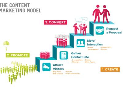 model du marketing digital tunnel