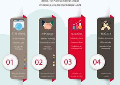 objectifs de la communication marketing