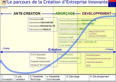 parcours creation entreprise
