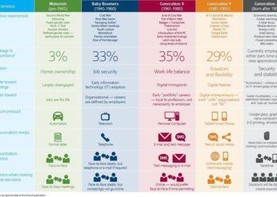 segments media en fonction des types de population par age