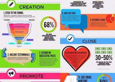 synthese-digital marketing-bonnes-pratiques